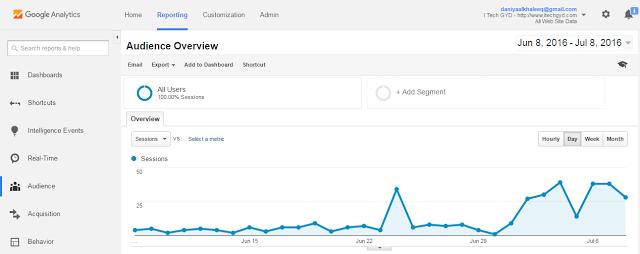 Reporting Tab of Analytics