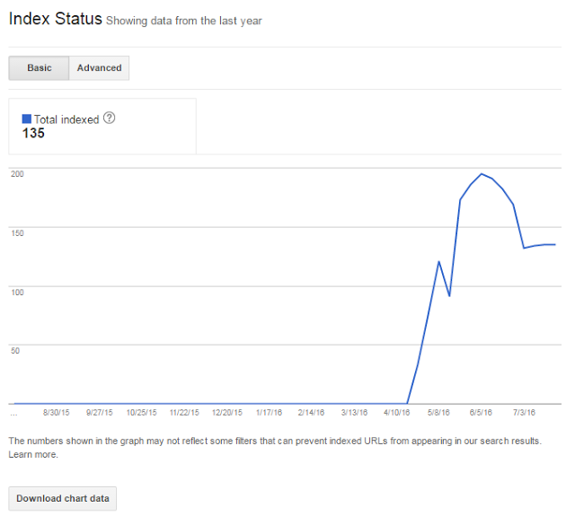 Index Status in Search Console