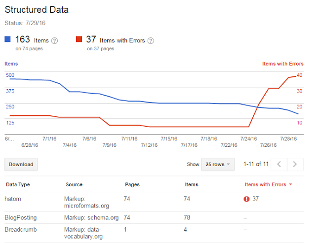 Structured Data in Search Console