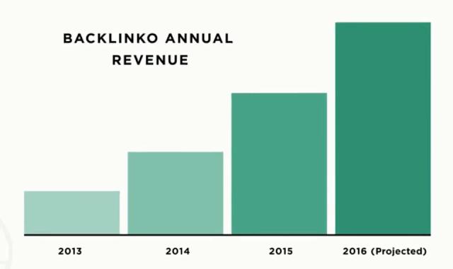 Backlinko earn a huge revenue