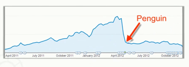 Brian Dean hit by Google Penguin update in 2012
