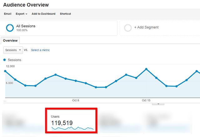 Google Analytics Report 119,000 Visitors Per Month